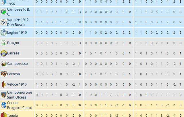[Promozione Girone A] Risultati e Classifiche
