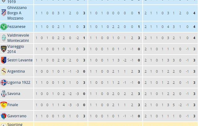 [Serie D Girone E] Risultati e Classifiche
